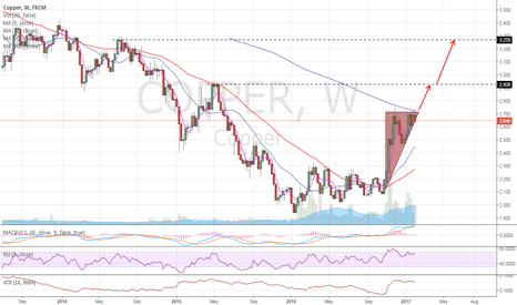 COPPER: Copper weekly view