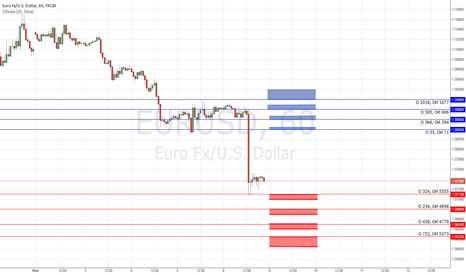 EURUSD: Опционные уровни на 9.11.15 по EUR/USD