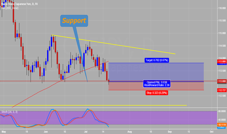 CHFJPY: CHF/JPY support reaction