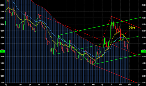 SI1!: Silver Short Trade DA analysis
