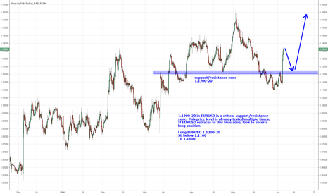 EURUSD: EURUSD critical support/resistance zone