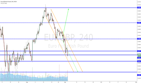 EURGBP: EURGBP Trading Sideways?