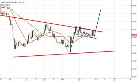 GBPUSD: Flag Pattern on Daily GBPUSD