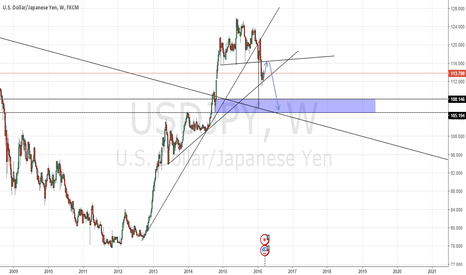 USDJPY: USDJPY MY OPINION