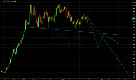 DXY: DOLLAR SHORT