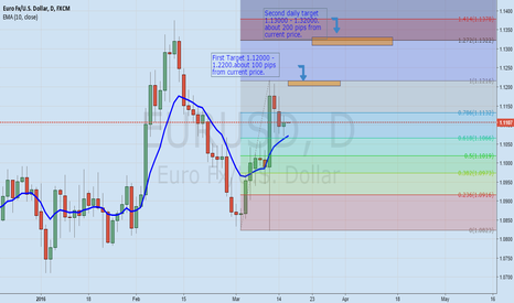 EURUSD: Is EURUSD poised to make 100 pips move upwards?