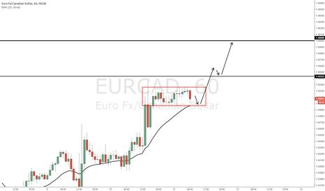 EURCAD: EURCAD - Continuation expected