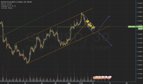 GBPUSD: GBPUSD great chance for some 200 pips