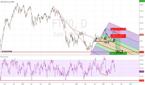 FTY0: The huge Italian H&S #FTSEMIB