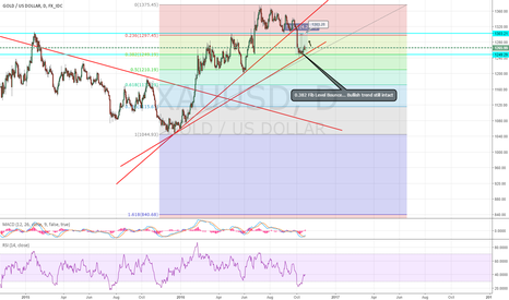 XAUUSD: Gold Bullish we will see close to 1300 Fib level 0.382