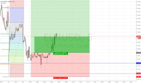 EURUSD: EUR/USD long m15