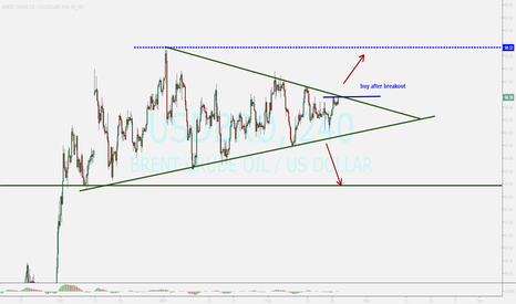 USDBRO: watching ...buy