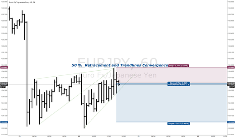 "EURJPY: ""Just Lines"" Short In EURJPY"