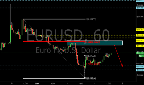 EURUSD: EURUSD:The 0.618RET and the Supply Zone