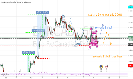 EURCAD:  first analyse