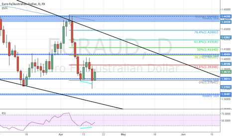 EURAUD: Upside movement for the EUR/AUD
