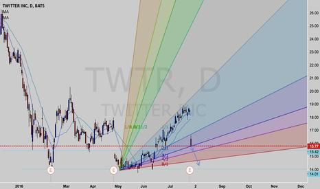 TWTR: short on twtr