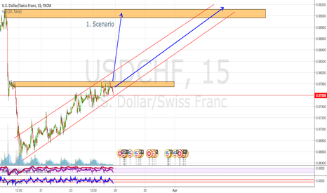 USDCHF: USDCHF Supply level 2. Scenarios BUY