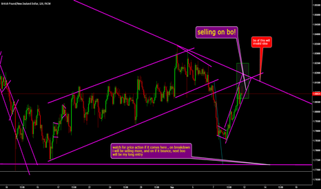 GBPNZD: Selling on breakout !!