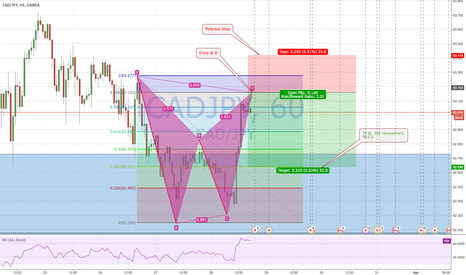 CADJPY: Potential Bat Pattern CAD/JPY