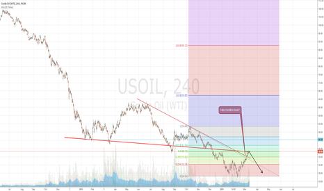 USOIL: USOIL short opportunity