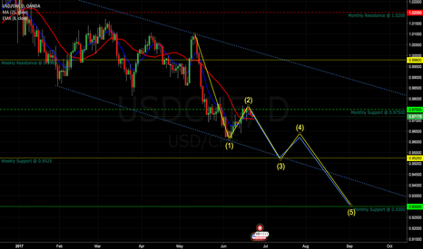 USDCHF: Potential Opportunity for a Short - Elliot Wave Continuation