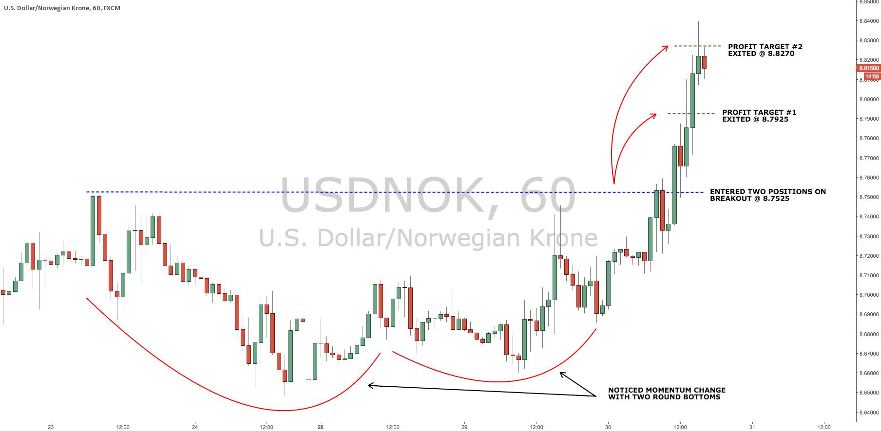 Clear breakout in USD/NOK