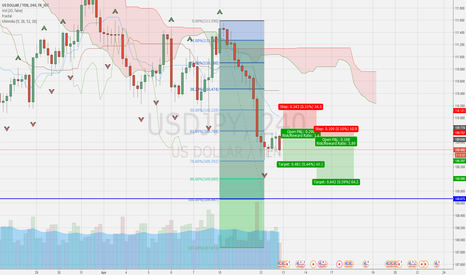 USDJPY: Intraday shorting USDJPY