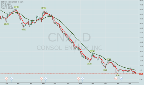 "CNX: YET ANOTHER ""TOTALLY HAMMERED"" COVERED CALL -- CNX"