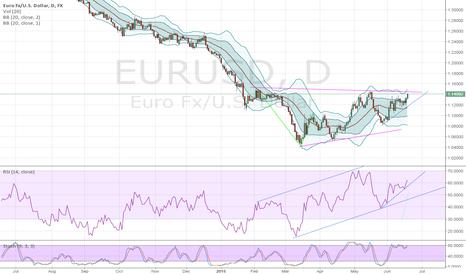 EURUSD: Still no reason to sell EURUSD, but..