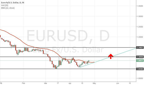 EURUSD: EUR/USD LONG