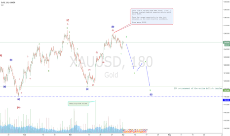 XAUUSD: Gold looks like it may have topped out
