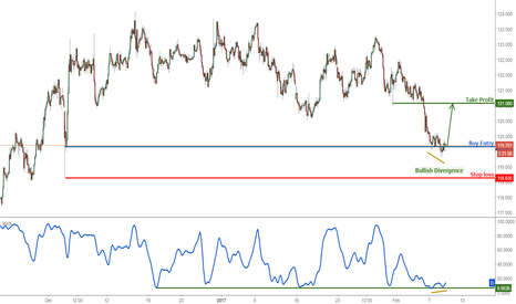 EURJPY: EURJPY right above strong support, remain bullish