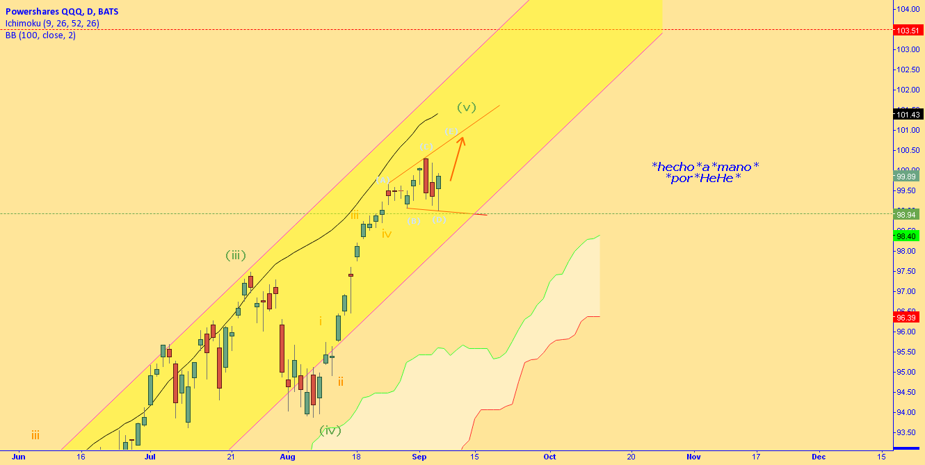 $QQQ - Forget about Santa Claus - Alibaba is coming!