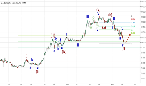 USDJPY: USDJPY wave analysis on weekly chart