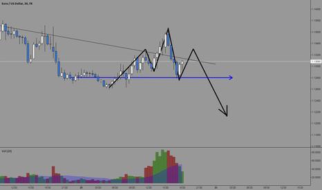 EURUSD: EUR/USD Bearish Head and Shoulders