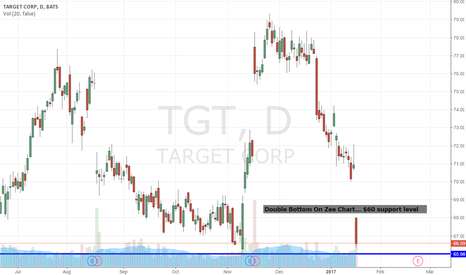 TGT: $TGT Slammed. Here Is The Next Support To Buy It...