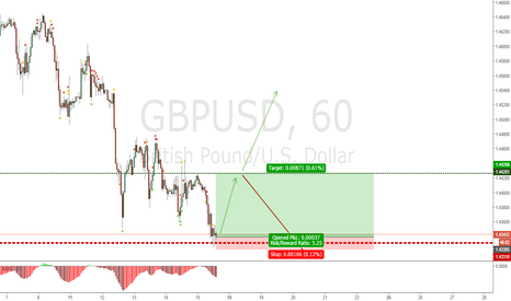 GBPUSD: strong weekly support line, could be a good opportunity to long.