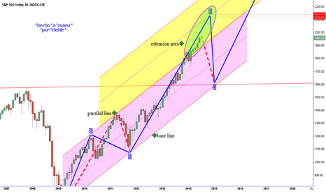SPX: $SPX - SELL THE EXTENSION!