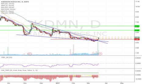 KDMN: KDMN - falling wedge breakout Long