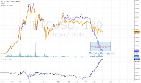 BTCUSD: BTCUSD 180m Bitstamp vs Mtgox xchange arb? and.. Mercury RX