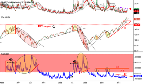 VIX: VIX update (weekly)