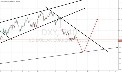 DXY: Dxy Heading Down