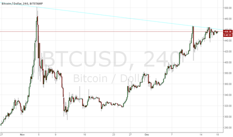 BTCUSD: Is there an Btc resistance?