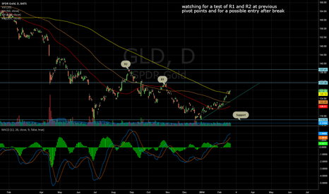 GLD: GLD breakout set-up in the weeks to come
