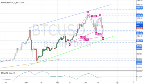 BTCUSD: Bitcoin Bullish Cypher Setup In Action