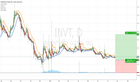 INVT: $INVT BUY RECOMMENDATION OFF TECHNICAL ANALYSIS