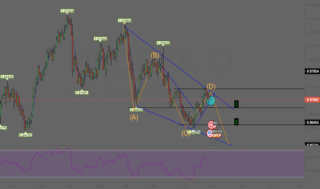 USDCHF: USDCHF Short Daily idea