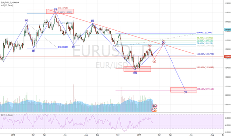 EURUSD: Keep monitor and prepare to Short EURUSD
