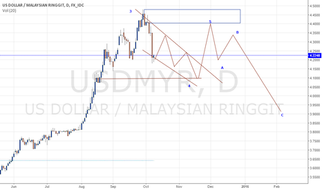 USDMYR: USDMYR Forecast Long Term
